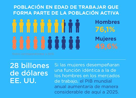 Población activa. / ONU Mujeres