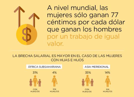 Brecha salarial.