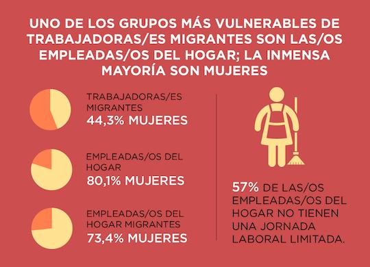 Trabajadoras migrantes.