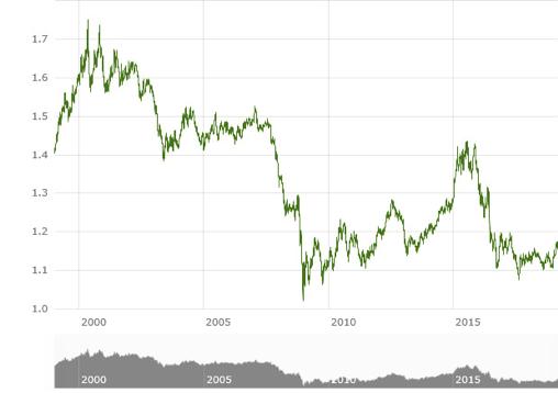 Cotización de la libra esterlina respecto al euro. / A. P.