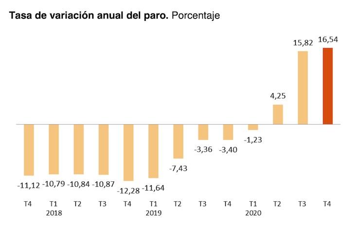 Andalucía cierra 2020 con la pérdida de 53.000 empleos